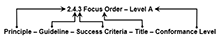 "An example of the WCAG naming convention for Success 				Criterion ""2.4.3 Focus Order - Level A.""  From 				left-to-right, labeled arrows are pointing to each part of 				the name as follows: ""2"" represents the Principle, ""4"" 				represents the Guideline, ""3"" represents the Success 				Criteria, ""Focus Order"" is the title and ""Level A"" is the 				conformance level."